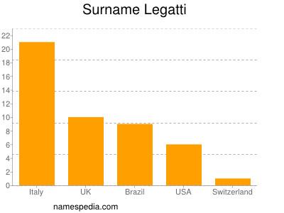 Surname Legatti