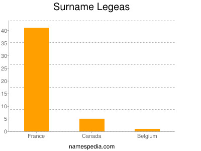 Surname Legeas