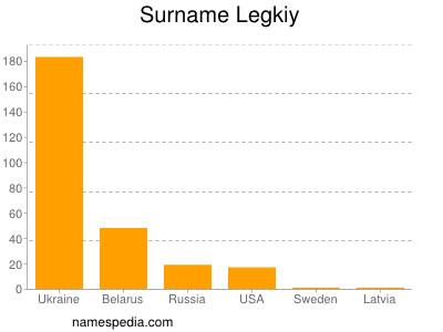 Surname Legkiy