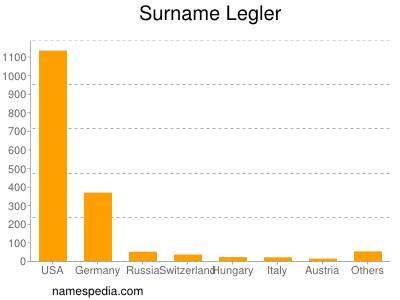Surname Legler