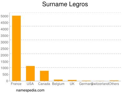 Surname Legros