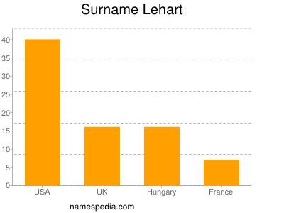 Surname Lehart