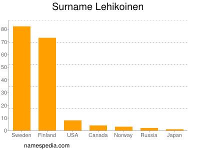 Surname Lehikoinen