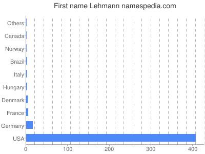 Given name Lehmann