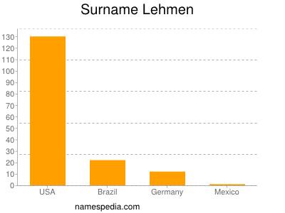 Surname Lehmen