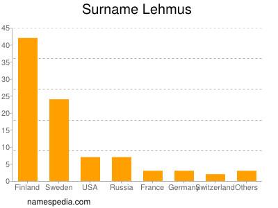 Surname Lehmus