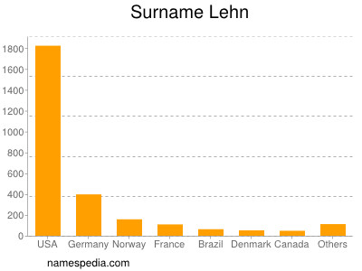 Surname Lehn