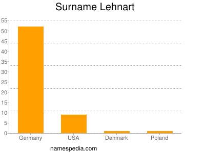 Surname Lehnart
