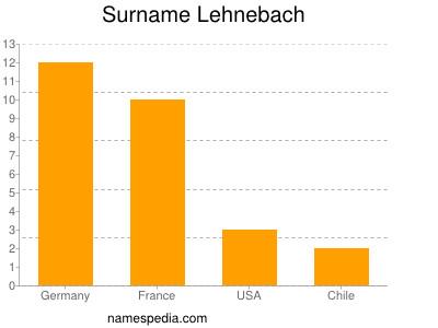 Surname Lehnebach