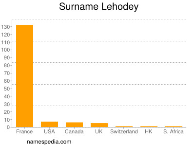 Surname Lehodey