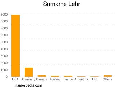 Surname Lehr
