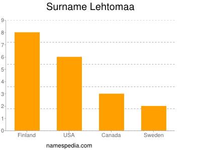 Surname Lehtomaa