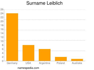 Surname Leiblich