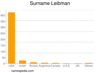 Surname Leibman