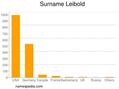 Surname Leibold