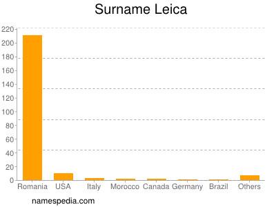 Surname Leica