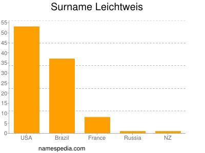 Surname Leichtweis