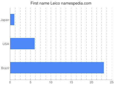 Given name Leico