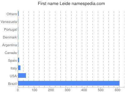 Given name Leide