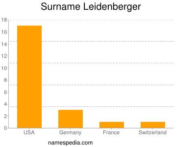 Surname Leidenberger