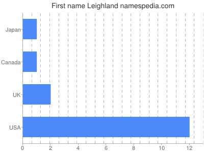 Given name Leighland