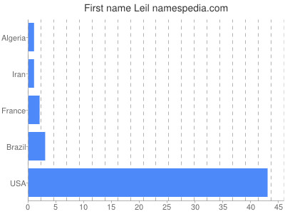 Given name Leil