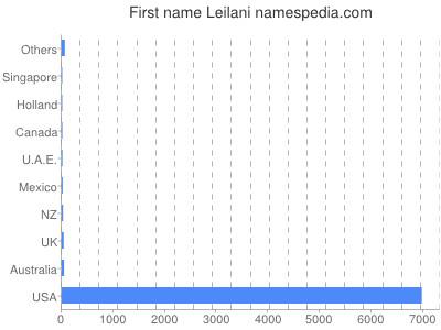 Given name Leilani