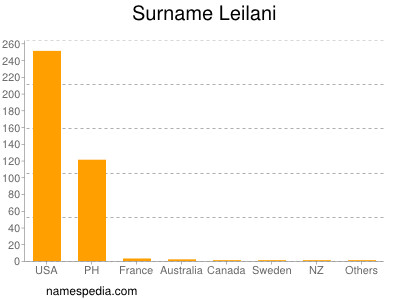 Surname Leilani
