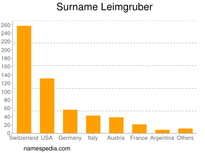 Surname Leimgruber