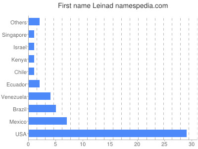 Given name Leinad
