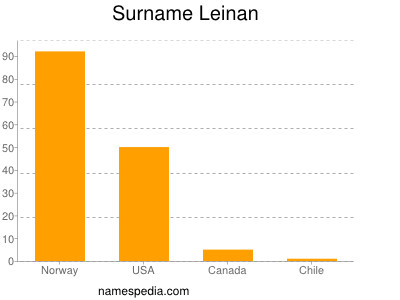 Surname Leinan