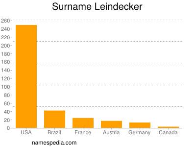 Surname Leindecker