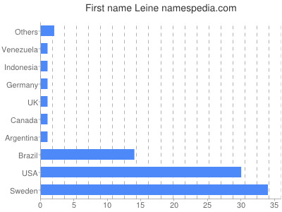 Given name Leine