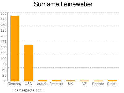 Surname Leineweber