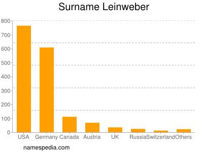 Surname Leinweber