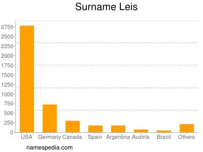 Surname Leis