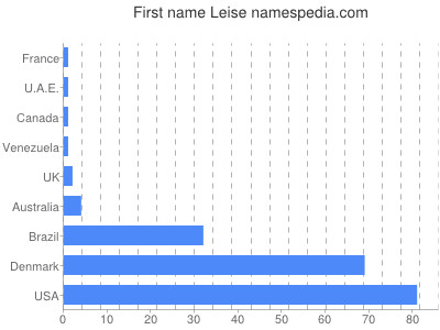 Given name Leise