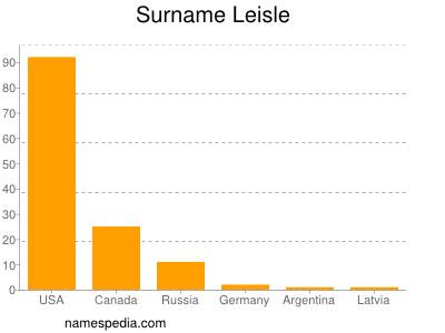 Surname Leisle