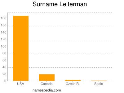 Surname Leiterman