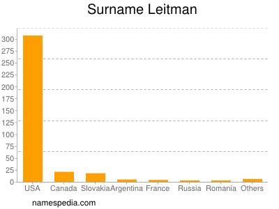 Surname Leitman