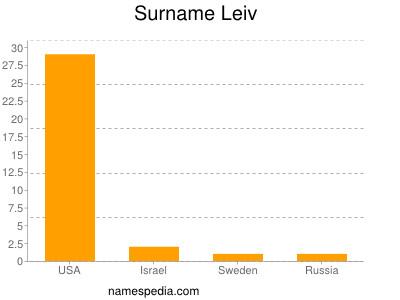 Surname Leiv