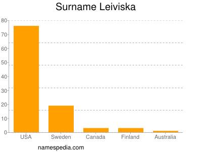 Surname Leiviska
