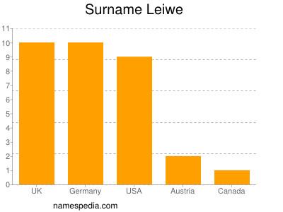 Surname Leiwe