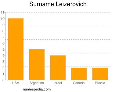 Surname Leizerovich