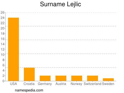 Surname Lejlic