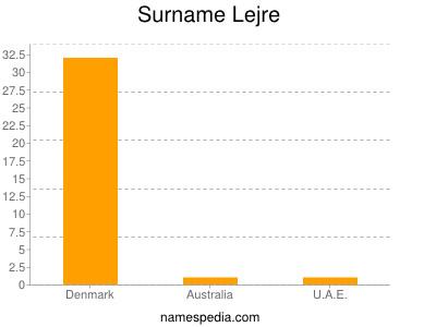 Surname Lejre