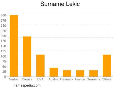 Surname Lekic