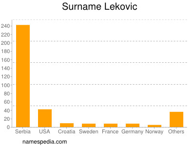 Surname Lekovic