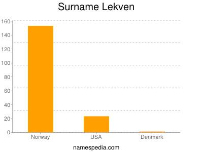 Surname Lekven