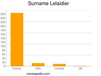 Surname Lelaidier